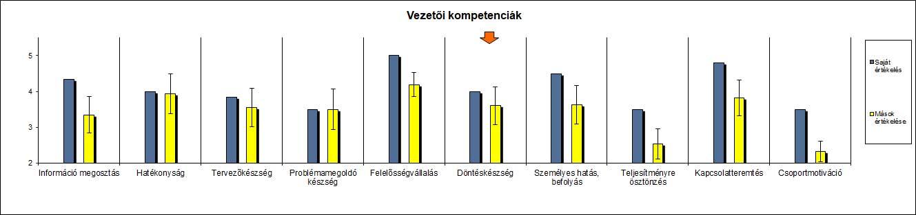 Kompetenciamérés