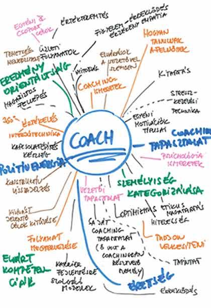 Coach-kompetenciák