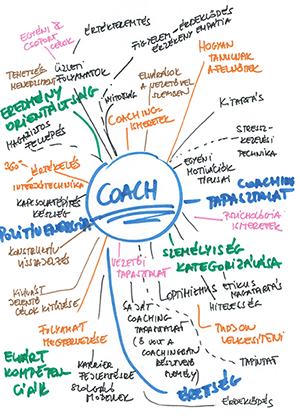 Vezetői coach kompetenciák