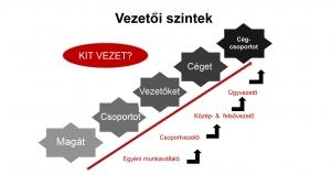 Vezetői szintek