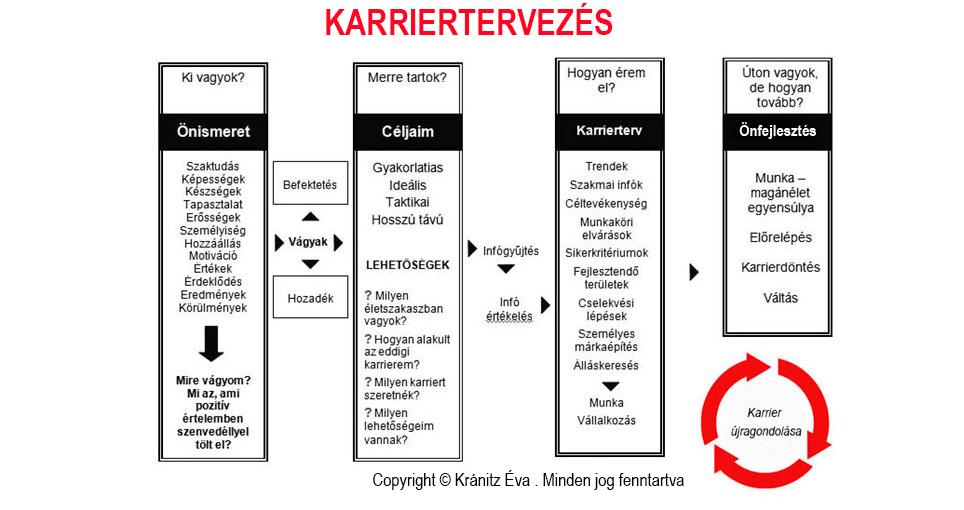 Karrierterv