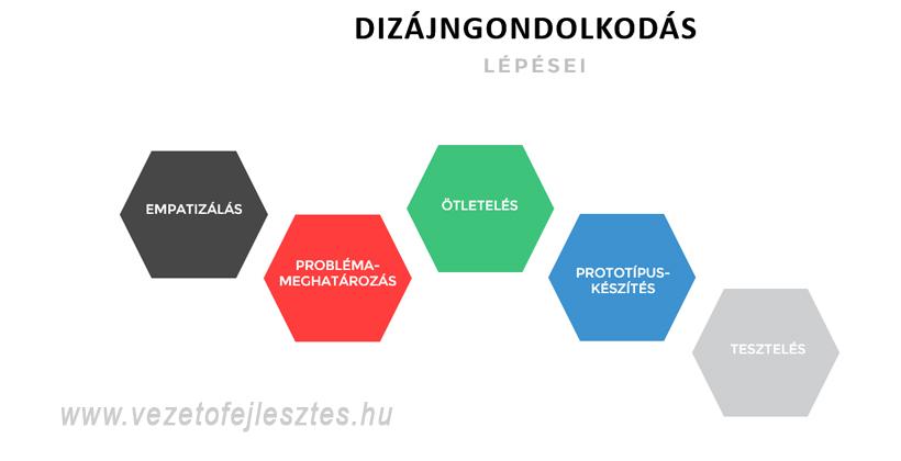 Designgondolkodás-2019