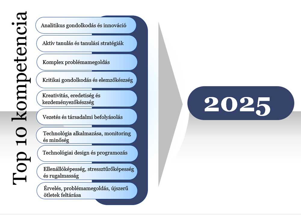 10-legfontosabb-kompetencia-a-jövőben